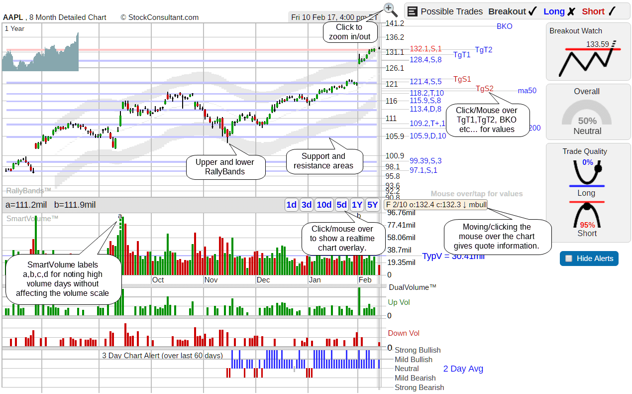 8 month stock chart overview intraday chart overlay smart volume