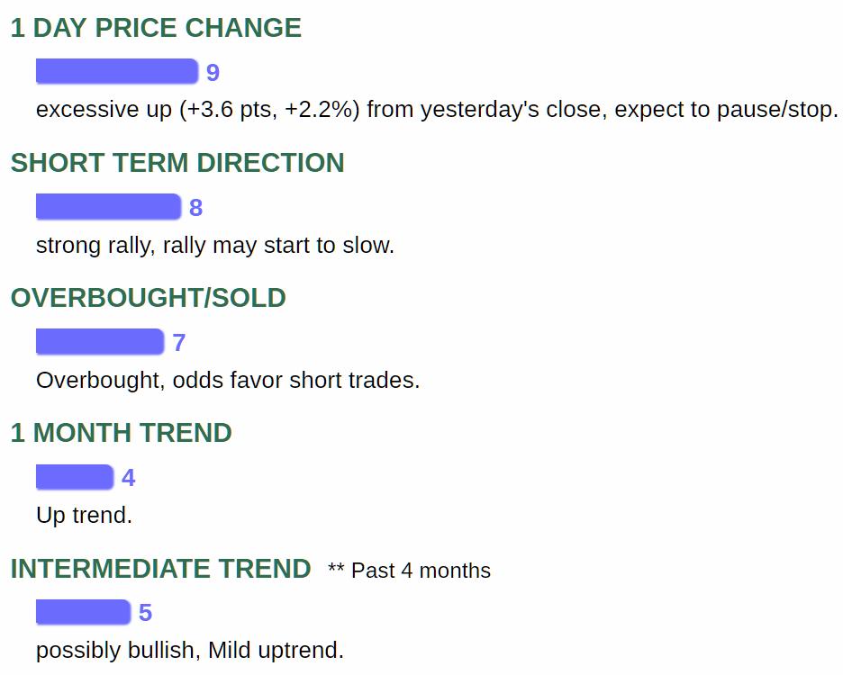 stock price change and trend indicators