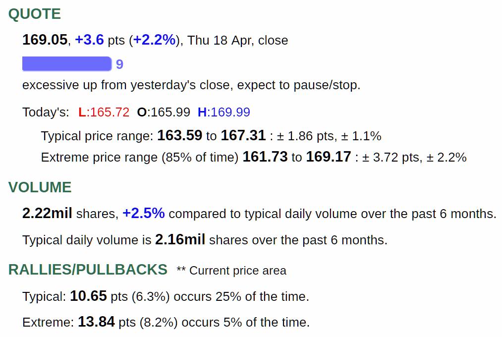 stock quote and volume indicators