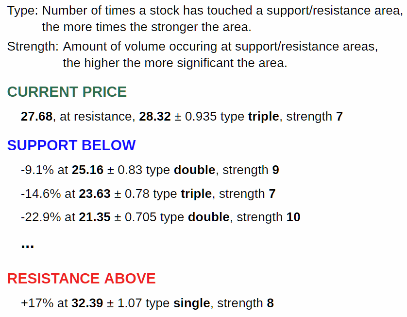 support and resistance details